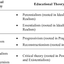 1 Links Between Education Philosophies And Education