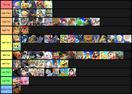 Super Smash Bros 4 Matchup Chart Super Smash Bros Ultimate Tier List From Reddit February