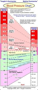 Healthy Blood Pressure Chart How To Use Blood Pressure Monitors Correctly Livescience