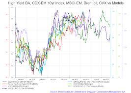 Cdx Index Chart High Yield Ba Index Cdx Em 10yr Index Msci Em Brent Oil