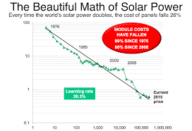 Energy Cost Chart Is This The Most Important Chart In Global Energy World