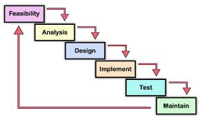 zen thoughts on new sdlc diagram   paulsbruce io  input    gt  output