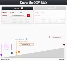 Hiv Risk Reduction Tool Cdc