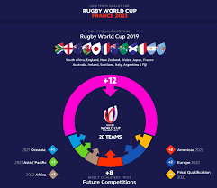 Qualifying for the 2022 world cup began on june 6, 2019, when minor nations from the asian confederation played their first round of matches. Qualification Process Set For Rugby World Cup 2023 Rugby World Cup 2023