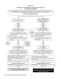 Dyslexia Referral Process Flowchart Dyslexia 504 Mcallen Isd