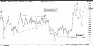 Gold Elliott Wave Charts Break Above 1300 In Gold Forms Elliott Wave Impulse The