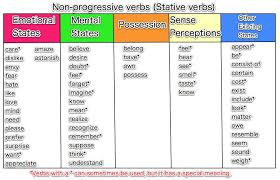 List Of Active Verbs Action And Non Action Verbs My English Blog