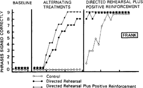 Adapted Alternating Treatments Design Single Subject Experimental Design For Evidence Based