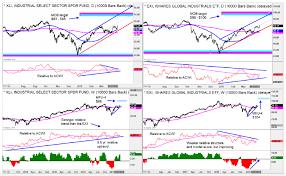 Xli Chart 4 Industrial Stocks That Are Bullish Itw Cat Cmi Pcar