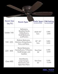 ceiling fan cfm sizing table