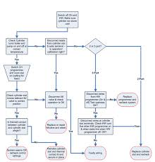 Fault Finding Flow Chart Central Heating Or Hot Water Is Too Hot Diagnosing Central