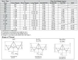 Threaded Pipe Fitting Dimensions Chart Black Pipe Fitting Dimensions Sandorszabo