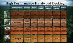 Ipe Wood Cost Comparison Budapestsightseeing Org