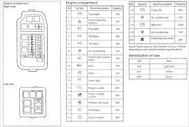 01 eclipse fuse box diagram detailed schematics diagram rh jppastryarts 2004 mitsubishi lancer fuse box diagram 2002 mitsubishi lancer interior fuse box
