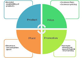 4ps Marketing Strategy Example Check Out This Brand New