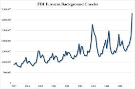 Smith And Wesson Stock Chart Smith Wesson Hits All Time High Thanks To Record Gun