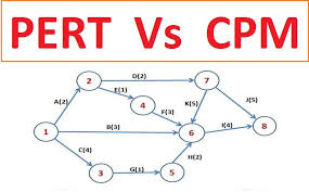 Pert Cpm Chart Difference Between Pert And Cpm Project Management