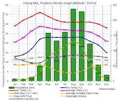 Thailand Climate Chart Climate Graph For Chiang Mai Thailand