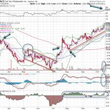 Skip The Dishes Stock Chart Del Taco Is Serving Up A Nice Chart Explosive Options