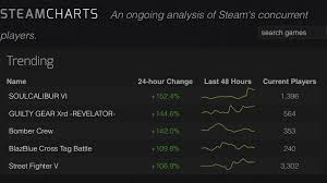 Steam Charts Soul Calibur Soulcalibur Vi Is Sitting As The Most Improved Steam Game