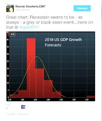 Ronnie Stoeferle Cmt Chart Of The Day 2018 Gdp Forecast