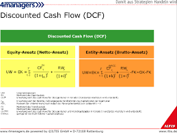 Dicounted Cashflow 4managers Management Discounted Cash Flow