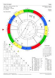 Natal Chart Princess Diana Natal Charts Birth Chart