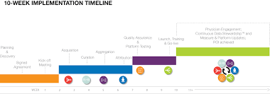 Picture Timeline Implementation Timeline Forward Health Group