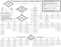 Statistics Choice Cheatsheet Anything Else Better Cross