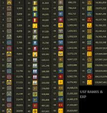 Sf Rank And Exp Chart The Best And Most Comprehensive Sf Ranks Chart Images Japan