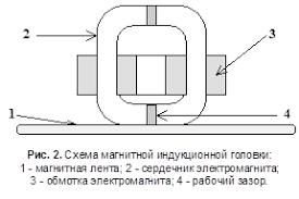 """Реферат Магнитные носители информации Запись информации на  Магнитная лента состоит из полоски плотного вещества на которую напыляется слой ферромагнетиков Именно на этот слой """"запоминается"""" информация"""