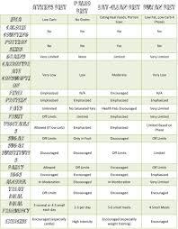 Diet Comparison Chart Atkins Vs Paleo Vs Eat Clean Vs Dukan