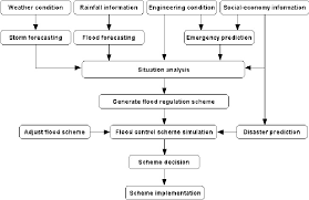 Flow Chart Of The Flood Control Decision Making Process