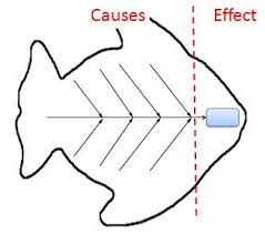 Fishbone Cause And Effect Chart Fishbone Diagram Cause And Effect Analysis Using Ishikawa