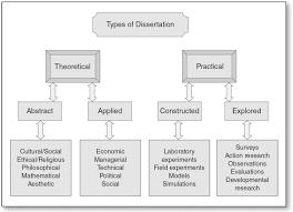 research interests essay with citations