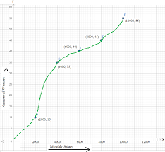 Problems On Cumulative Frequency Curve Problems On Ogive Graph