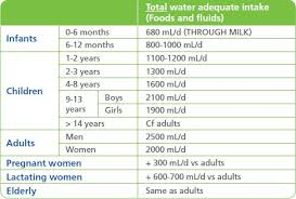 Fluid Intake Chart Water Requirements For Daily Life Hydration For Health