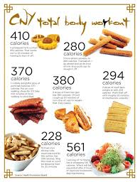 chinese new year goodies calories chart how much calories are there in your chinese new year snacks