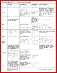 B Positive Diet Food Chart What Foods To Eat For B Positive Blood Type A Positive