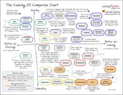 Cooking Oil Chart Healthy Oils Cooking Oil Healthy Cooking