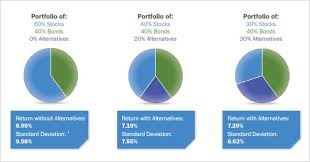 Investment Diversification Chart Acces Diversified Alternative Asset Classes