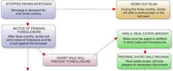 Short Sales Foreclosures Flow Chart