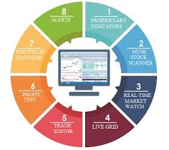 Best Charting Software For Indian Markets S2analytics