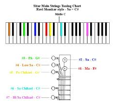 8 Hole Carnatic Flute Finger Chart Color Coded Sitar Tuning Sheet In The Style Of Ravi Shankar