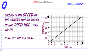 17 Calculating Speed From A Distance Time Graph