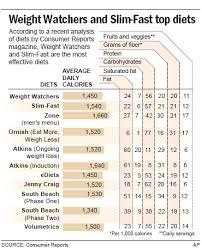 Weight Watchers Slim Fast Top Diet Ratings Health