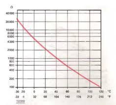 Antifreeze Temperature Chart Engine Coolant Temperature Sensor Issues Boxy But Good