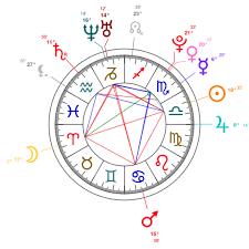 Cardi B Birth Chart Cardi B Natal Chart Mbti Type Zodiac Birthday Astrology