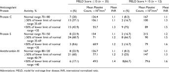 Correlation Of Anticoagulant Proteins Activity With Meld