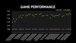 Gtx 1080 Ti Performance Chart Nvidia Gtx 1080 Ti Unveiled With 699 Price Tag Gamingph Com